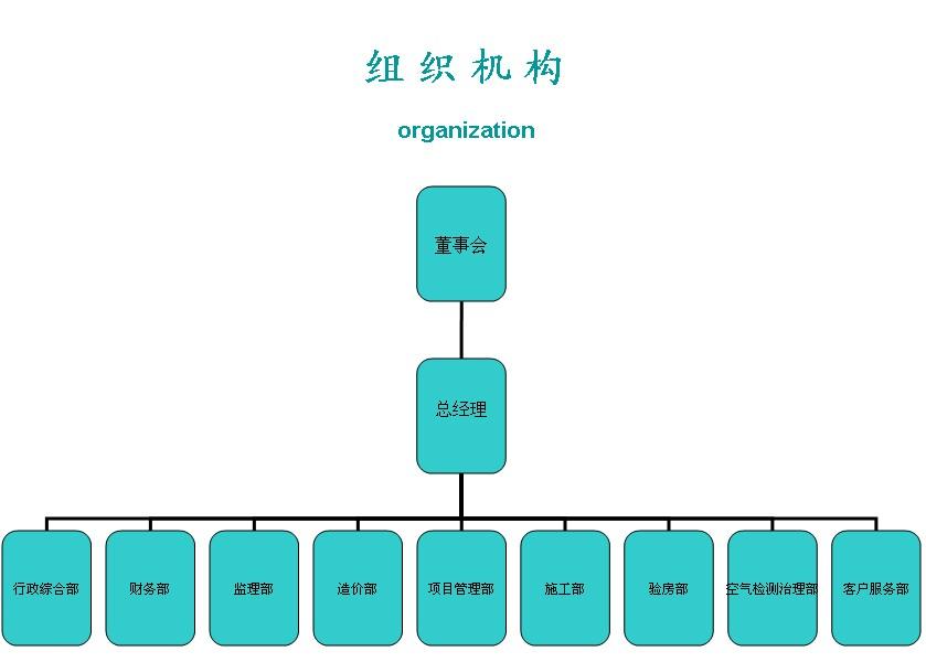 企业组织框架图模板